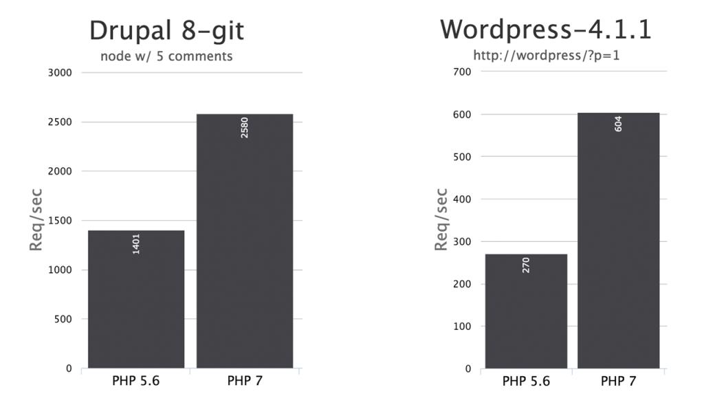 SliderVilla WordPress Sliders are PHP 7 Compatible
